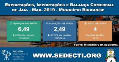 WhatsApp Image 2019 04 24 at 22.53.00 390x205 - Balança comercial de Birigui fecha primeiro trimestre com superávit comercial de US$ 4 milhões