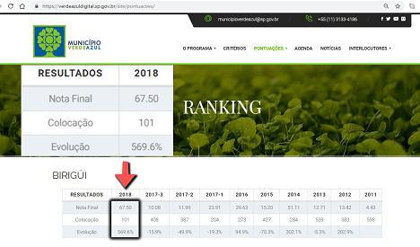"""abreranking - Birigui alcança posição 101 em ranking do Programa """"Munícipio Verde e Azul"""""""
