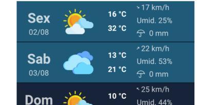 IMG 20190802 160139 390x205 - Frente fria fará temperatura cair 6°C no final de semana em Birigui