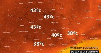 FB IMG 1568389790820 390x205 - Próxima semana deve registrar temperaturas de até 43°C no interior paulista