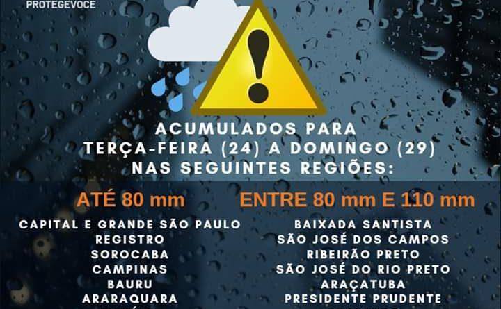 FB IMG 1569362064188 720x445 - Defesa Civil envia alerta para risco de temporais no interior paulista