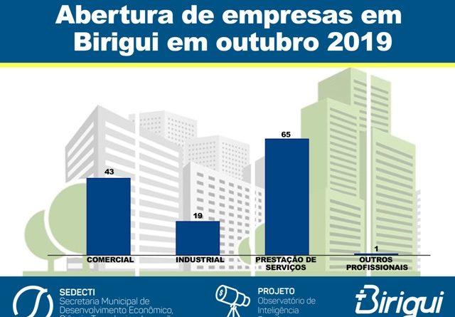 abresedecti3 640x445 - 128 empresas foram instaladas em Birigui no mês de outubro