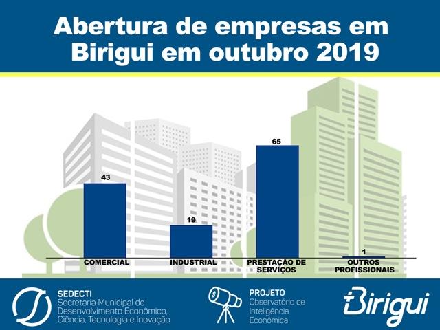 abresedecti3 - 128 empresas foram instaladas em Birigui no mês de outubro