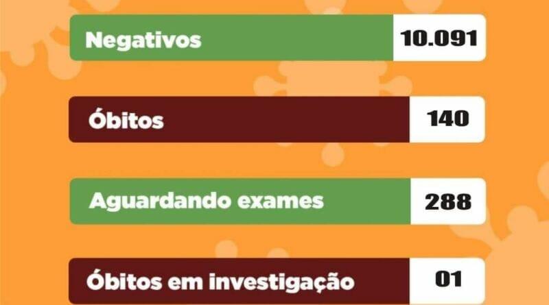 FB IMG 1610744474824 800x445 - CORONAVIRUS: em apenas 5 dias, Birigui registra 13 mortes por covid-19, município soma no total 140 óbitos