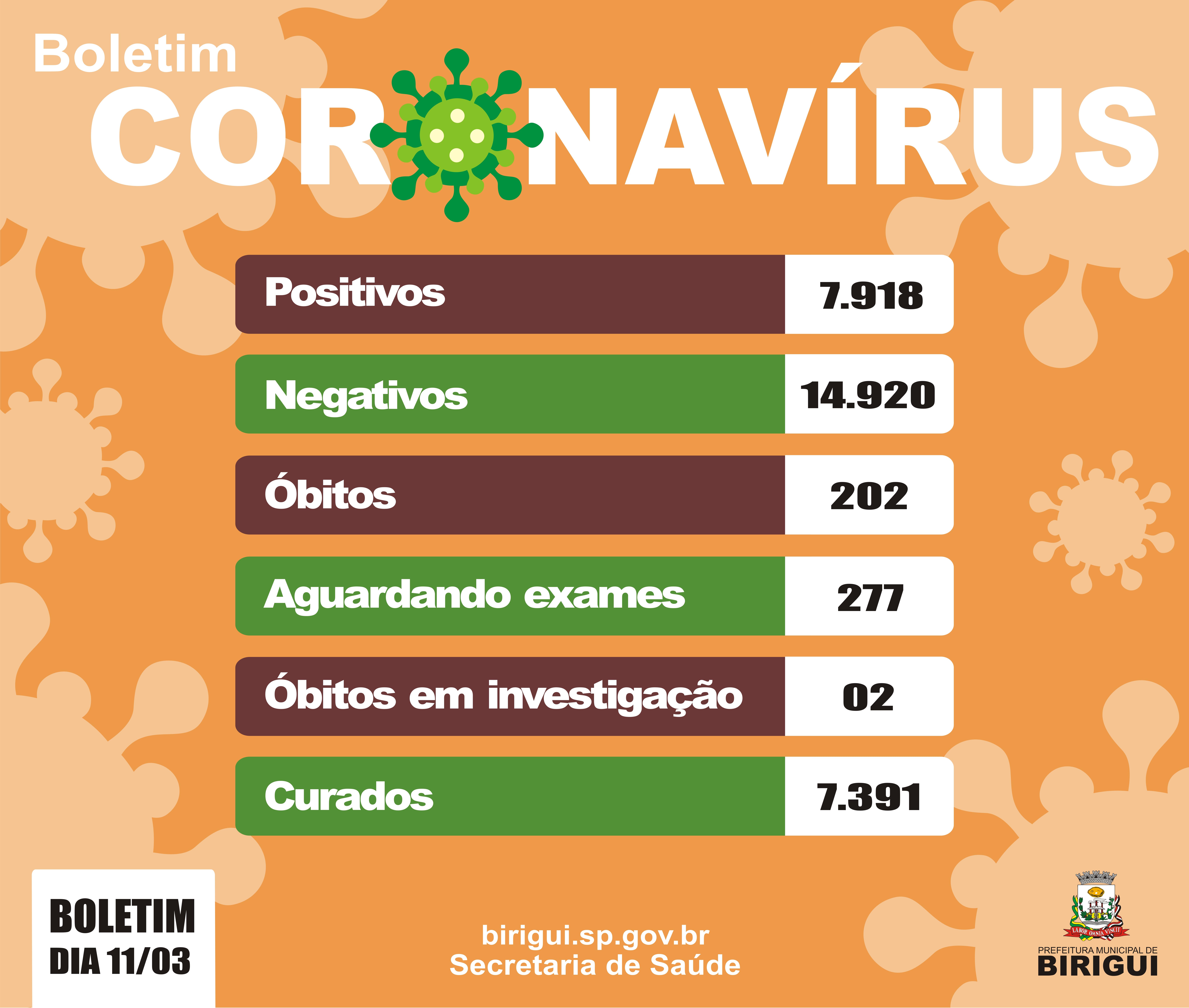 03 11 boletim - Birigui registra mais três mortes por covid-19, município soma 202 óbitos