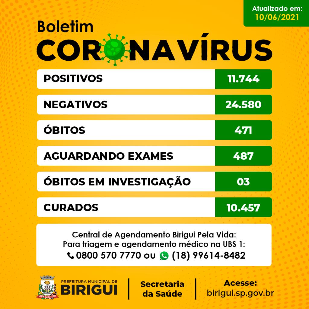 Boletim coronavirus 1024x1024 - Secretaria Municipal de Saúde confirma três mortes e 75 novos casos de covid-19 em Birigui